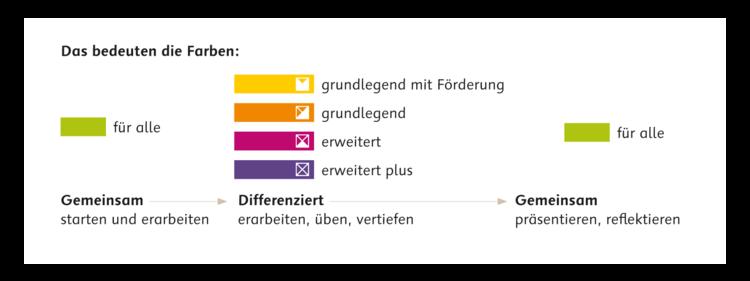 Farb-/Niveaulegende D wie Deutsch: • (Gelb) Grundlegend mit Förderung   • (Orange) Grundlegend   • (Purpur) Erweitert   • (Lila) Erweitert plus