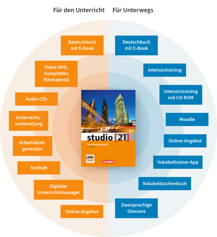 Studio 21 Bestandteile des Lehrwerks