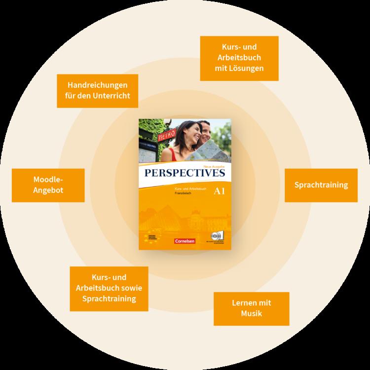 Perspectives Bestandteile des Lehrwerks