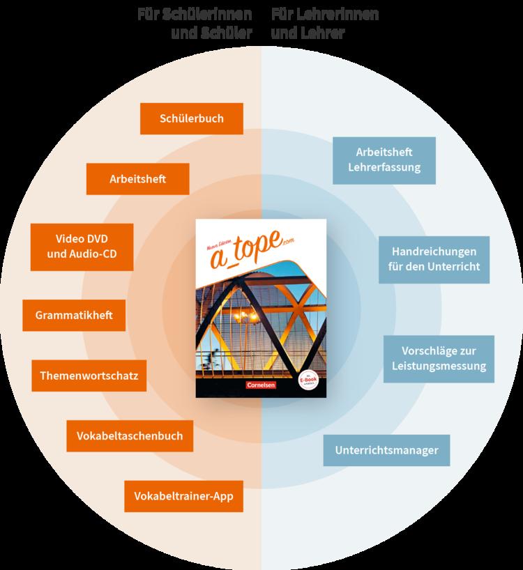 A Tope.com Lehrwerk Bestandteile
