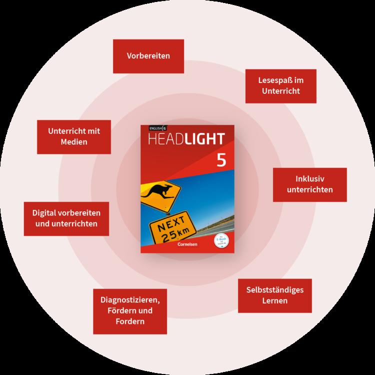 English G Headlight Bestandteile des Lehrwerks
